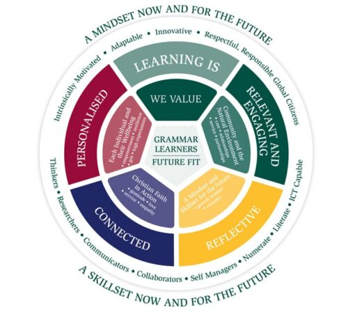 Vision for Learning